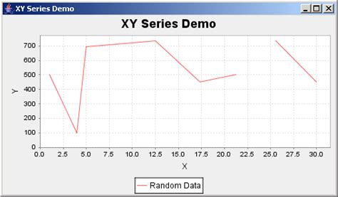 java swing graph library jfreechart xy series demo xy series chart 171 chart 171 java