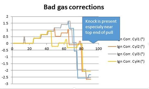 has bad gas suddenly so you got a bad tank of gas now what stratified automotive controls