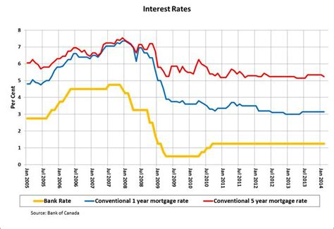 bank of historic interest rates fixed vs variable in 2014 the choice is clear when facts