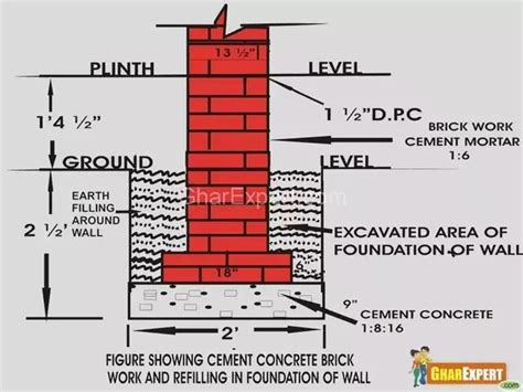 is the basement floor level considered plinth level or