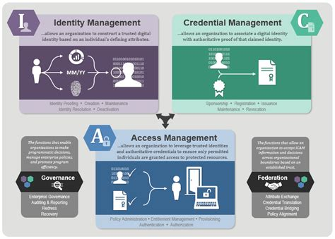 identity management architecture diagram conceptual view federal identity credential and access