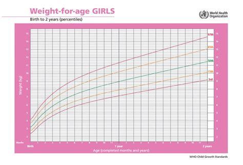 Gc Laki growth chart dan cara membacanya catatan bunda