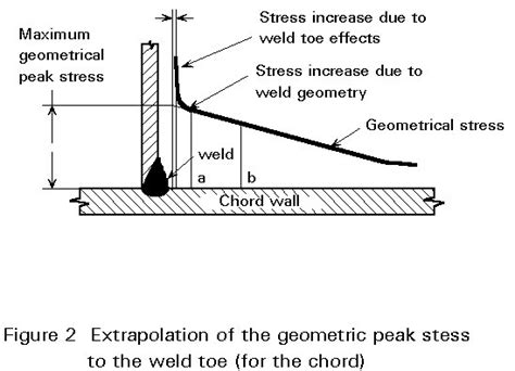 welding bead definition esdep lecture note wg12