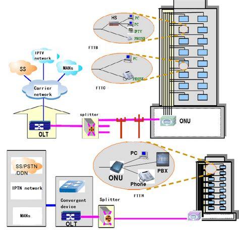 fiber optic home network design twdm pon archives fiber optical networking
