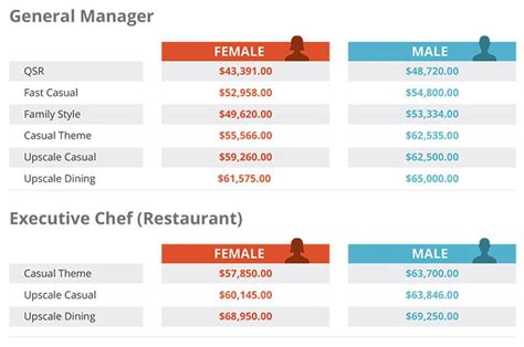 General Management Salary Growth Mba by Restaurant Salary Report Are You Enough