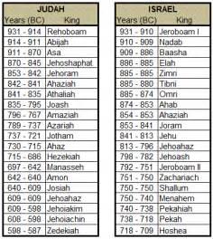 Kings of israel judah things for my wall pinterest