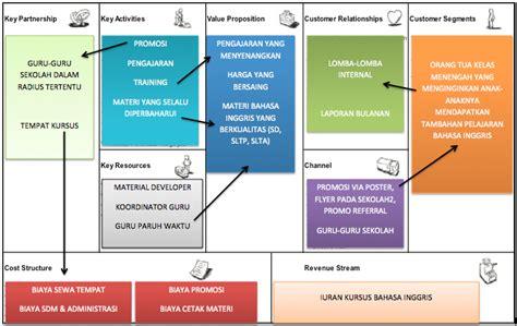 Bisnis Indonesia Indonesia Economic Almanac 2012 contoh business plan indonesia contoh sr