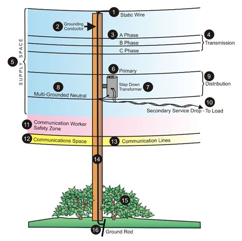 cable layout en espanol what s on a utility pole florida public service commission