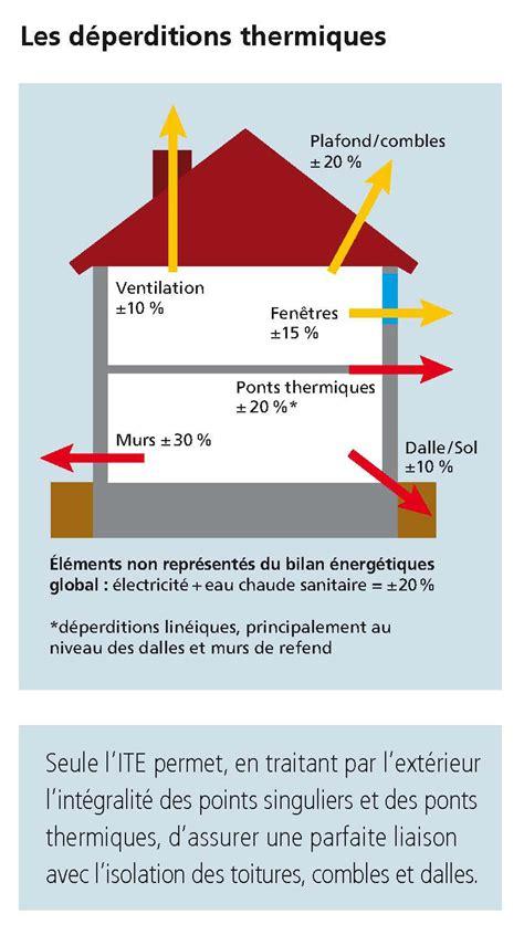 Déperdition Thermique Maison 4890 by Deperdition Thermique D Une Maison Les Dperditions