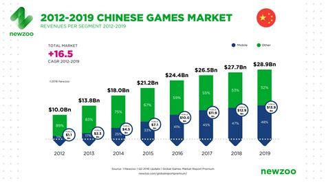 Taiwan Fastis 2018 The Global Market 2016 Per Region Segment Newzoo
