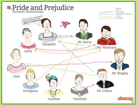 list of themes in pride and prejudice romantic relationships in pride and prejudice chart