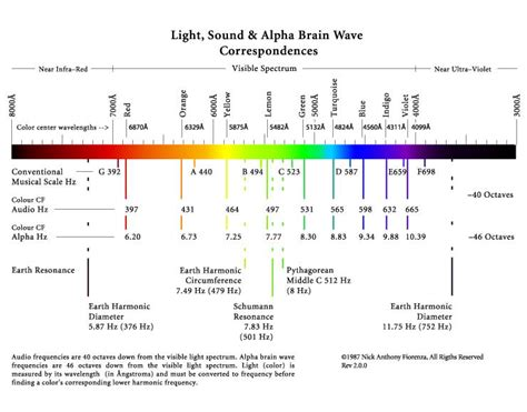 Light Waves Vs Sound Waves by Planetary Harmonics Neuro Biological Resonances