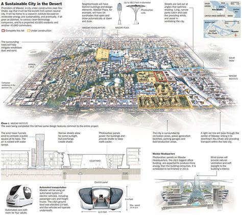 layout plan eco city mullanpur planning masdar a sustainable city in the desert