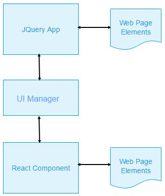 layout manager jquery integrating react with an existing jquery web application