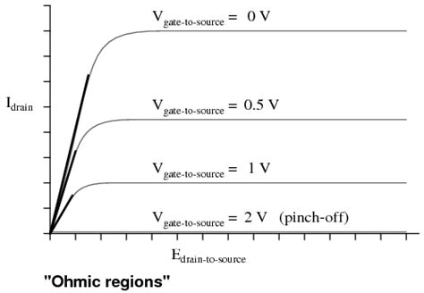 fet transistor graph lessons in electric circuits volume iii semiconductors chapter 5