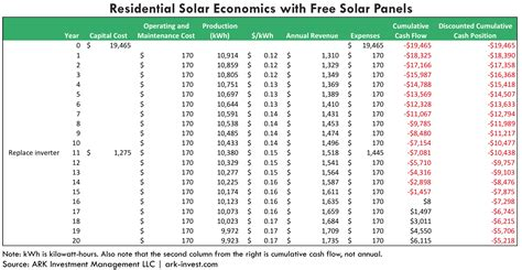 solarcity cost per watt residential solar panels even for free not worth it