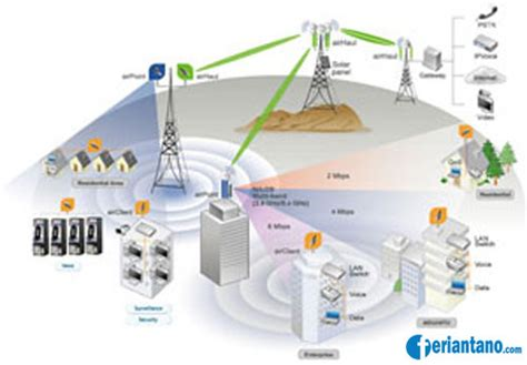 Wifi Media Tanpa Tv Kabel jenis jenis jaringan komputer lan wan wireless