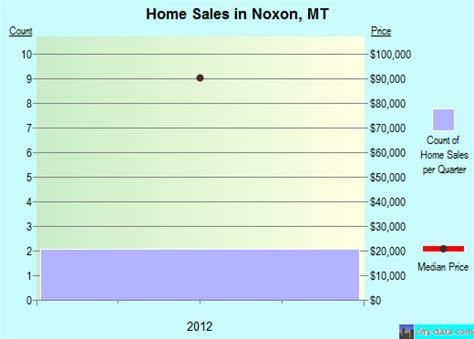 Hilton Garden Burlington Ma by Noxon Montana Mt 59853 Profile Population Maps Real
