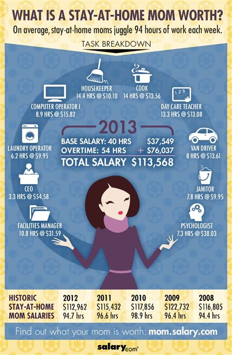 2013 what s a worth infographics salary