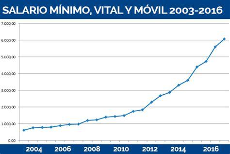 Salario Mnimo Vital Y Mvil 2016 | 191 c 243 mo evolucion 243 el salario m 237 nimo vital y m 243 vil en los