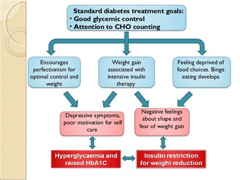 type 1 diabetes mood swings eating disorders in type 1 diabetics