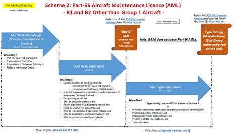 Aml Attestation Letter Regulations Easa