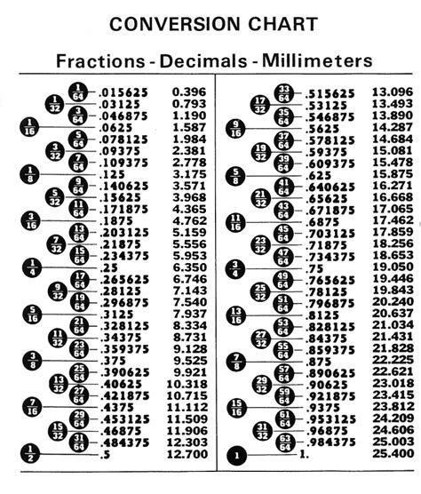 converter inch fraction to decimal chart d i y pinterest charts