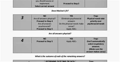 kaplan nclex decision tree diagram smita sharma स म त शर म nclex decision tree similar