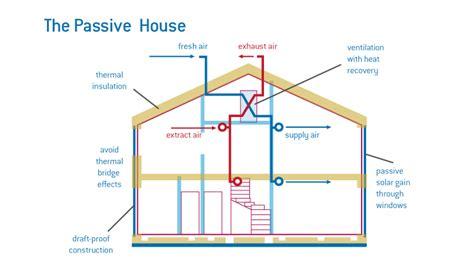 seminar 10 passive design strategies passivehaus