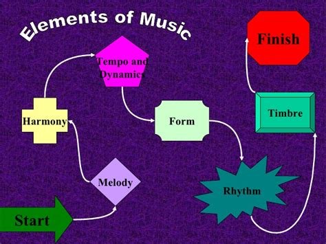 elements music elements of music review game my version