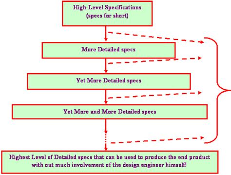 design definition engineering definition of engineering design