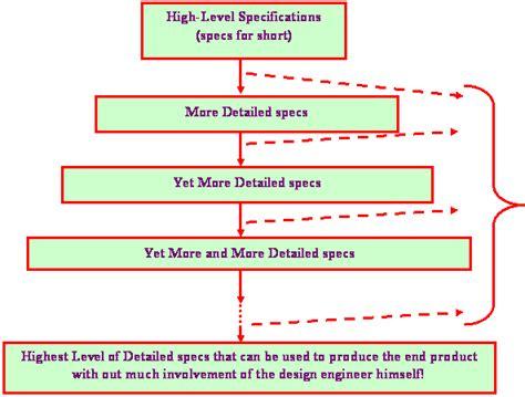 design engineer definition definition of engineering design