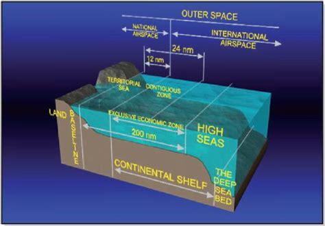 Continental Shelf Define by Eez