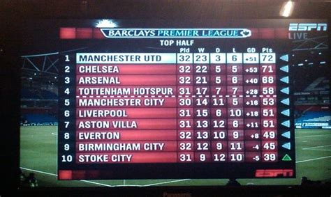 epl table manchester united epl table football premier league standing teams