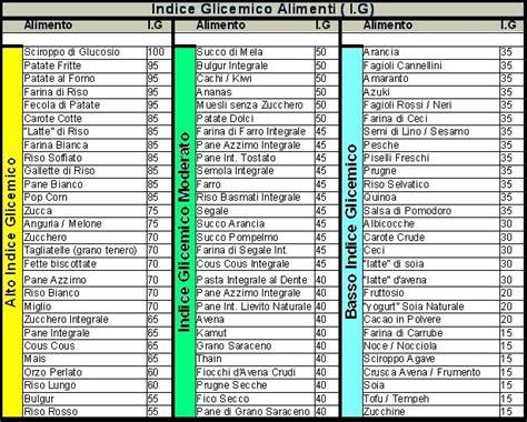 tabella alimenti a basso indice glicemico l indice glicemico per dimagrire e le tabelle di riferimento