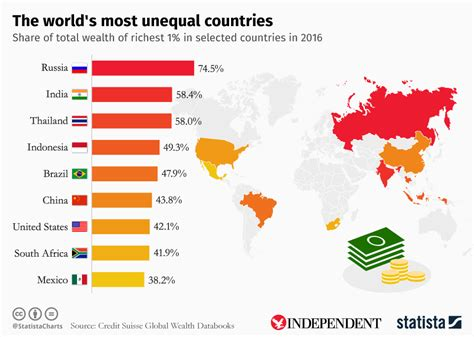 chart the world s most unequal countries statista