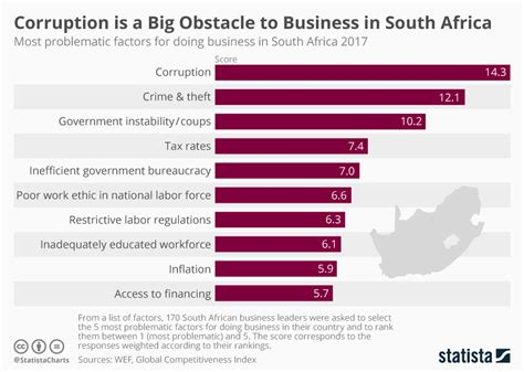 Cost Of An Mba In South Africa by Corruption Is A Big Obstacle To Business In South Africa