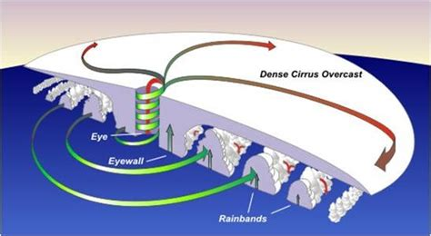 cyclone formation diagram cyclone formation disaster manangement