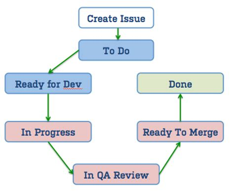jira agile workflow managing a product backlog with ease 2 3 atlassian