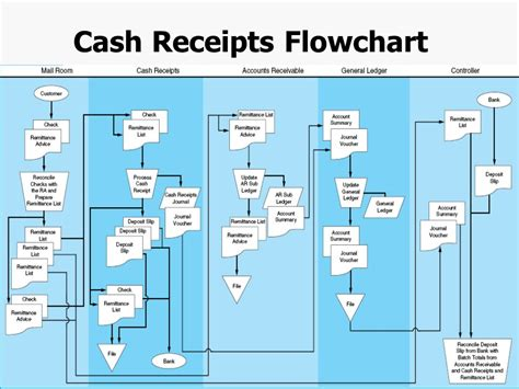 receipts flowchart template chapter 4 the revenue cycle ppt