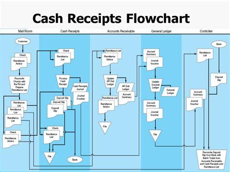 receipts flowchart revenue cycle flowchart flowchart in word