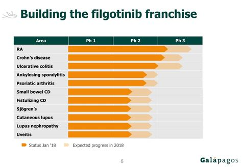 franchise report sle galapagos 2017 q4 results earnings call slides