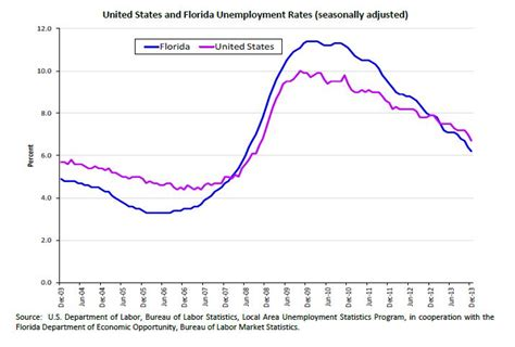 Florida Unemployment Office by Florida Situation Improves In December Sending