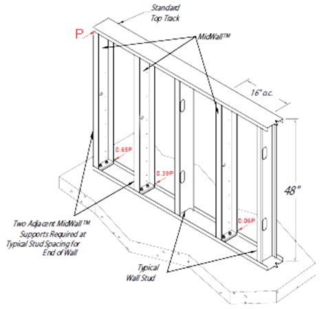 light gauge metal framing wall section metal stud framing partition walls