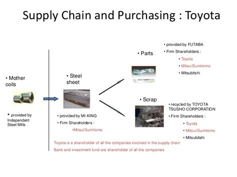 Strategic Management Of Toyota Company Supply Chain And Purchasing Toyota Strategy
