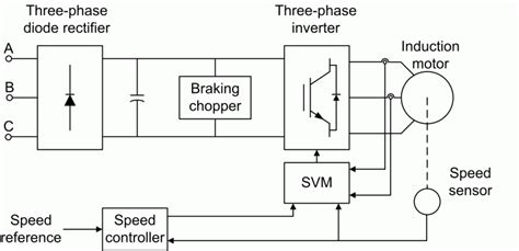 induction generator modelling using space vectors implement space vector pwm vsi induction motor drive simulink