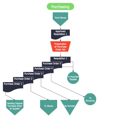 purchasing cycle flowchart purchasing cycle flowchart create a flowchart