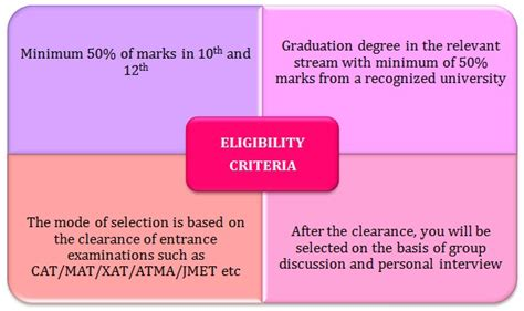 Requirements To Pursue An Mba by Mba In Logistics Management Prospects Career Options