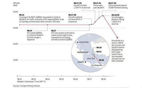video kronologi jatuhnya pesawat airasia qz8501 kemenhub ungkap kronologi jatuhnya airasia qz8501 kabar