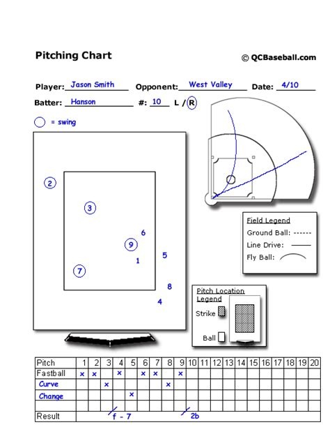 baseball pitching chart template baseball hitting diagram 图片搜索结果 images frompo